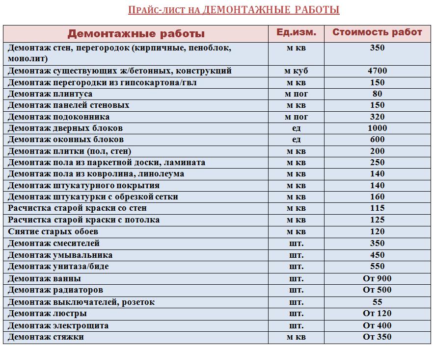 Харьков сколько стоит бетонные блоки показать прайс лист